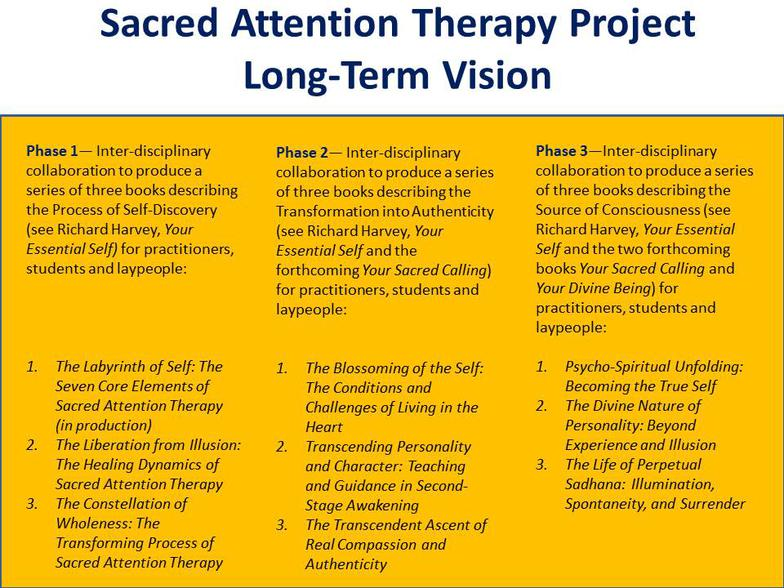 Long Term Vision of the Sacred Attention Therapy Project